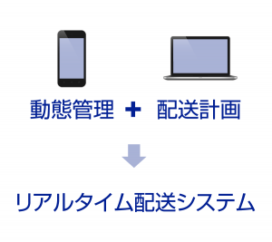動態管理+配送計画=リアルタイム配送システム
