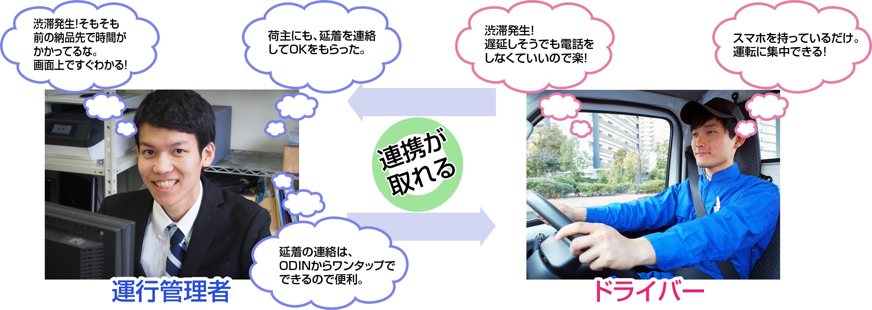 運行管理者の悩み解決 渋滞発生!そもそも前の納品先で時間がかかってるな。 画面上ですぐわかる! ドライバーの悩み解決 渋滞発生!遅延しそうでも、電話をしなくていいので楽! スマホを持っているだけ。運転に集中できる!