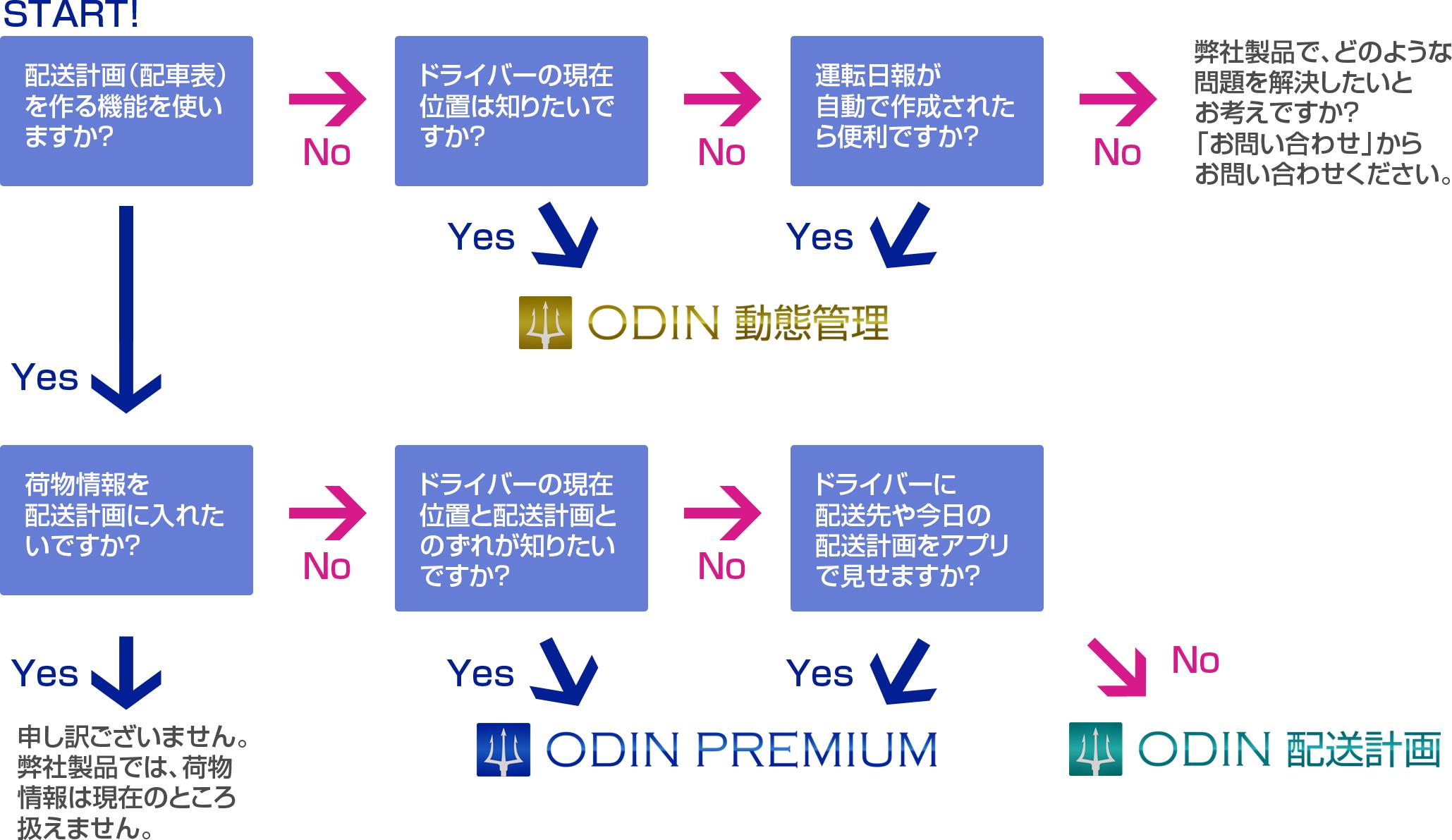 ODIN製品選択フローチャート